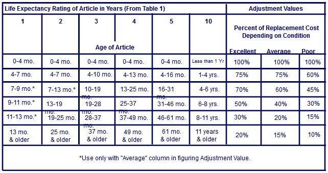 claims adjustment value table